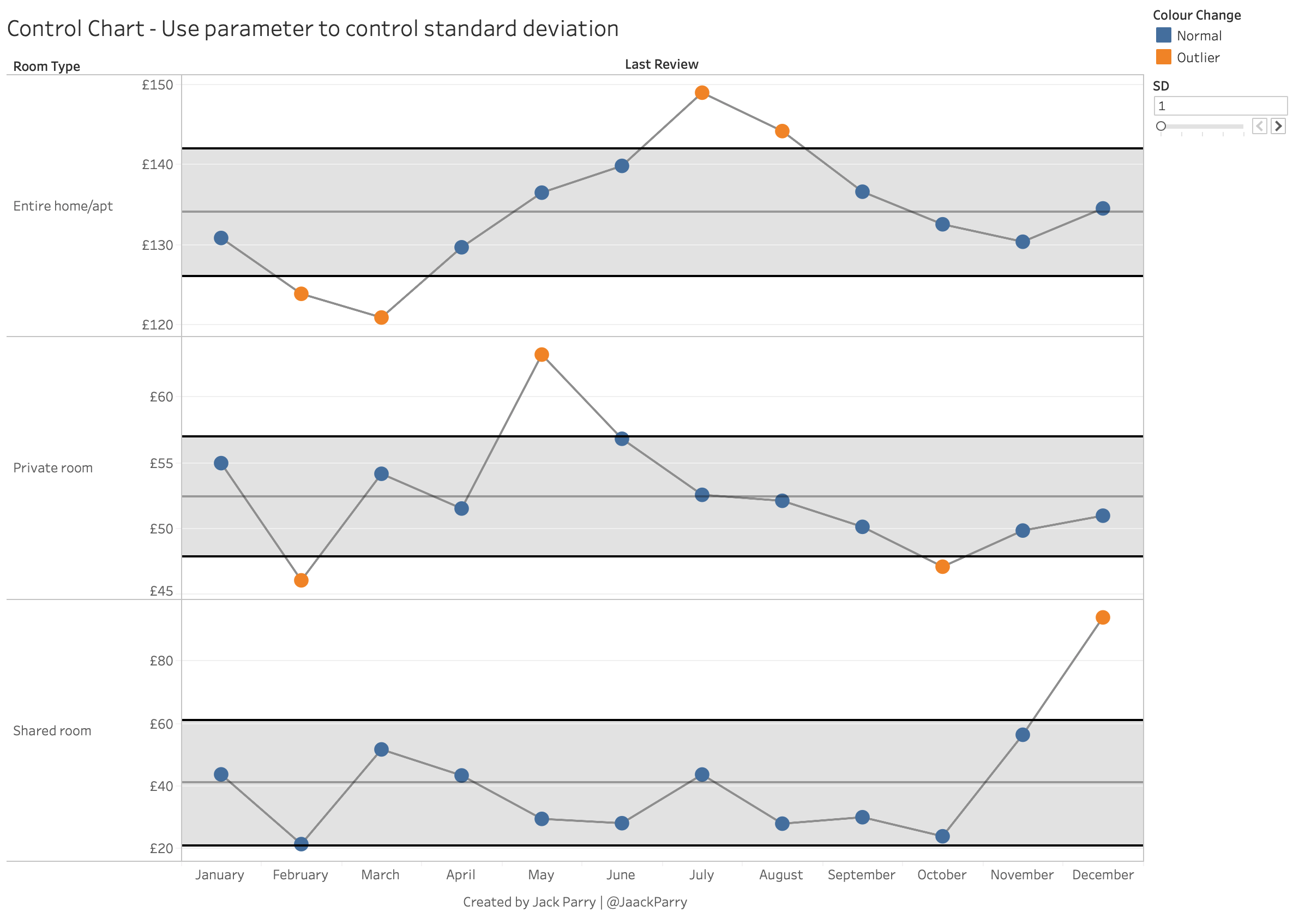 Creating control charts in Tableau using window calculations and parameters